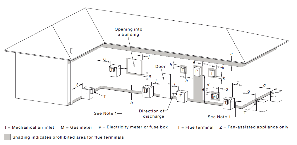 gas information sheet 26  flue clearances  u2013 energy safe