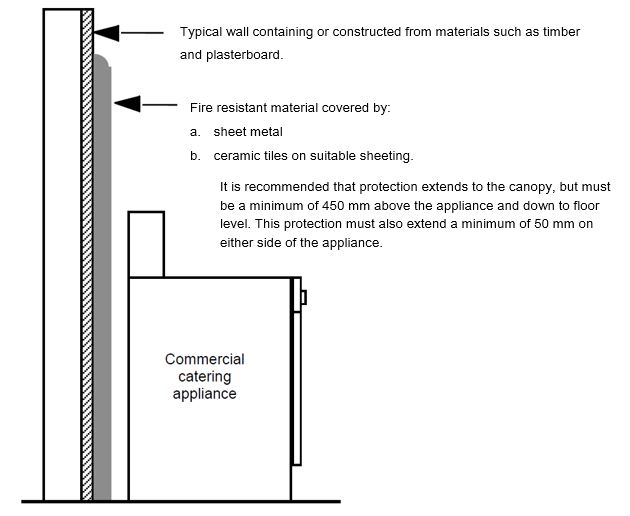 Gas Information Sheet 15: Is The Wall Behind That Commercial