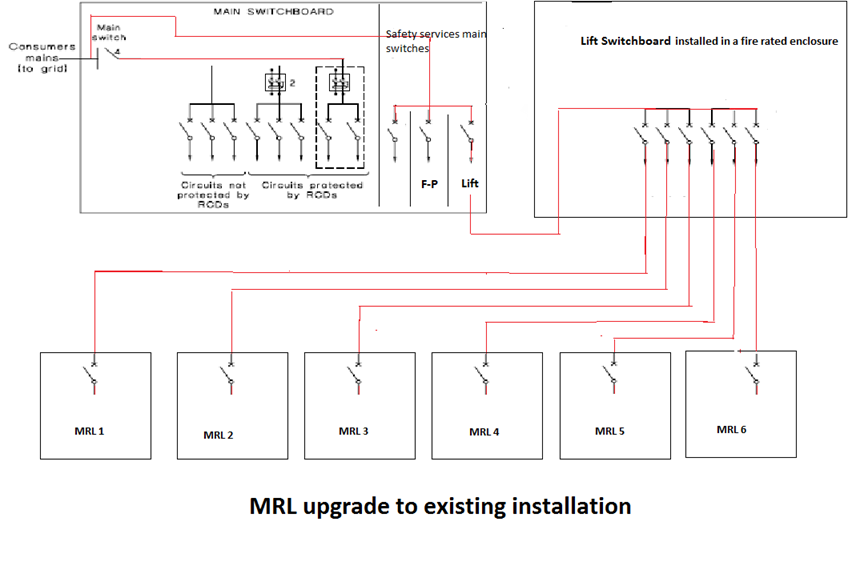MRL upgrade to existing installtion