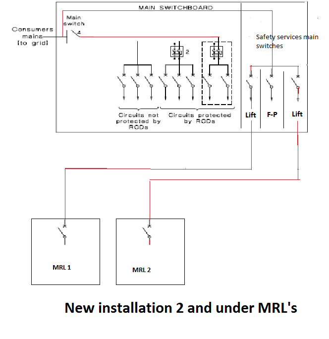 New installation 2 and under mrls