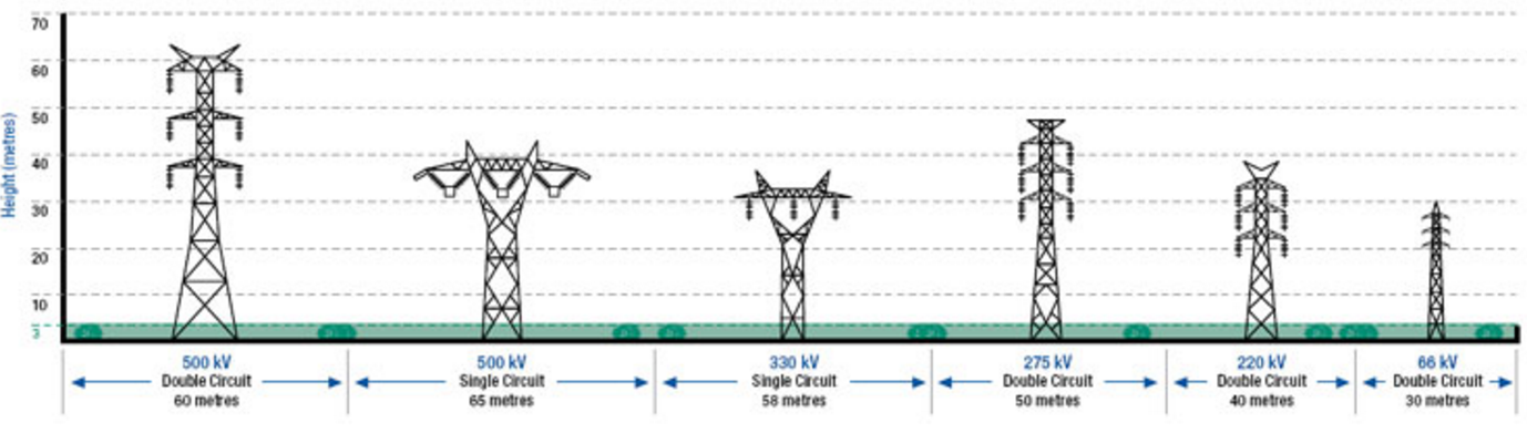 Vector Electricity Easement