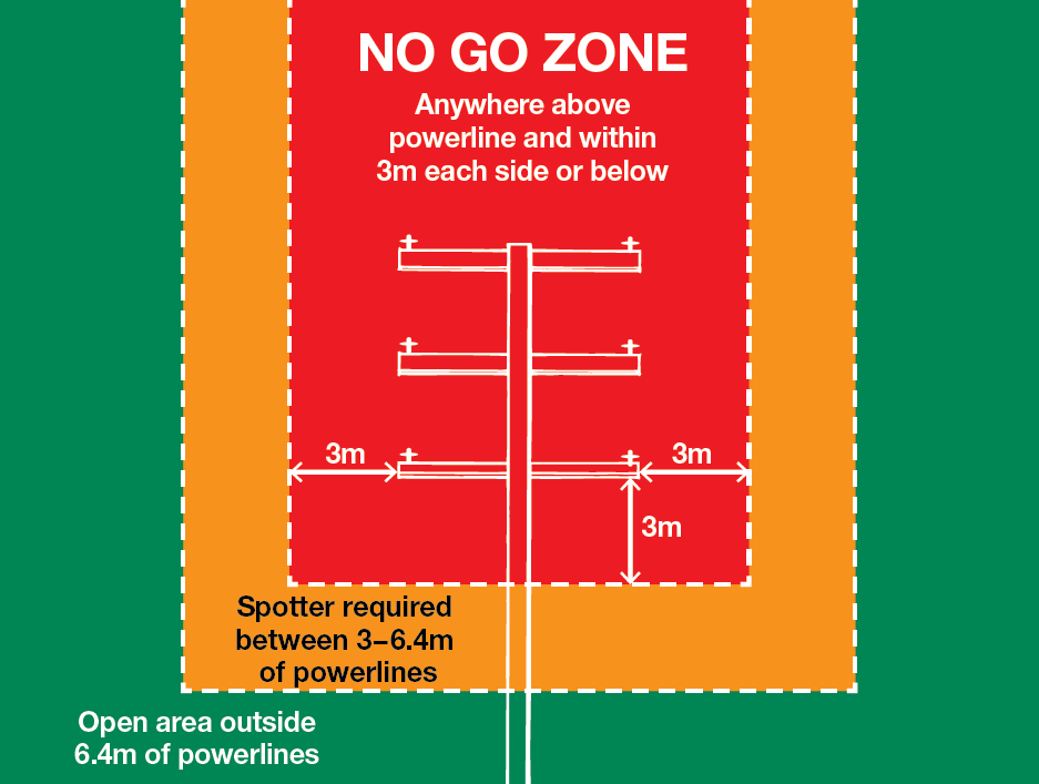 No Go Zone - Overhead powerlines on poles