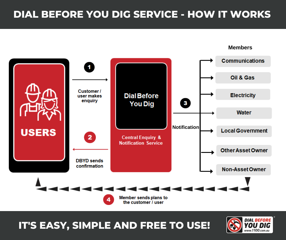 Dial Before You Dig service (DBYD) - How it works - image