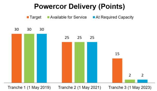 REFCLs - Powercor Services Delivery graph